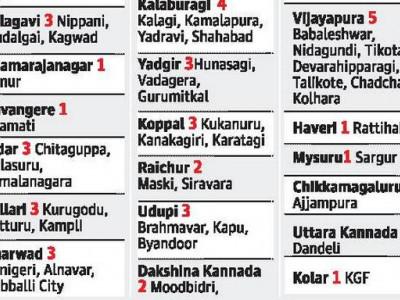 ریاست کے مختلف اضلاع میں کُل50نئے تعلقہ جات کی تشکیل