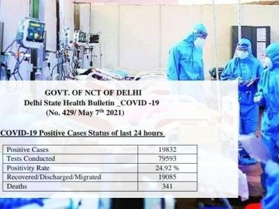 دہلی میں کورونا وائرس کے 19832 نئے متاثرین، 341 اموات